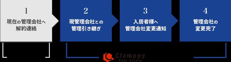 1 現在の管理会社へ解約連絡 お客様で実施/2 現管理会社との管理引き継ぎ/3 入居者様へ管理会社変更通知/4 管理会社の 変更完了/Clamppy Real Estate当社にお任せ